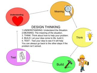 Design Thinking Frame Work (K)