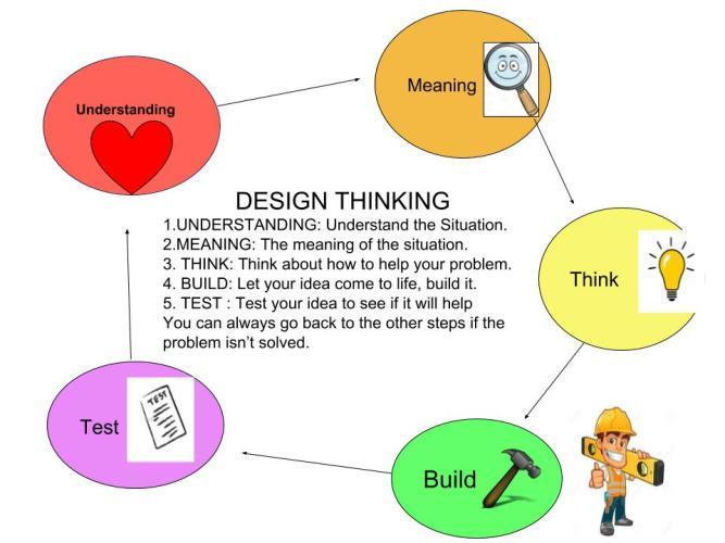 Design Thinking Frame Work (K)