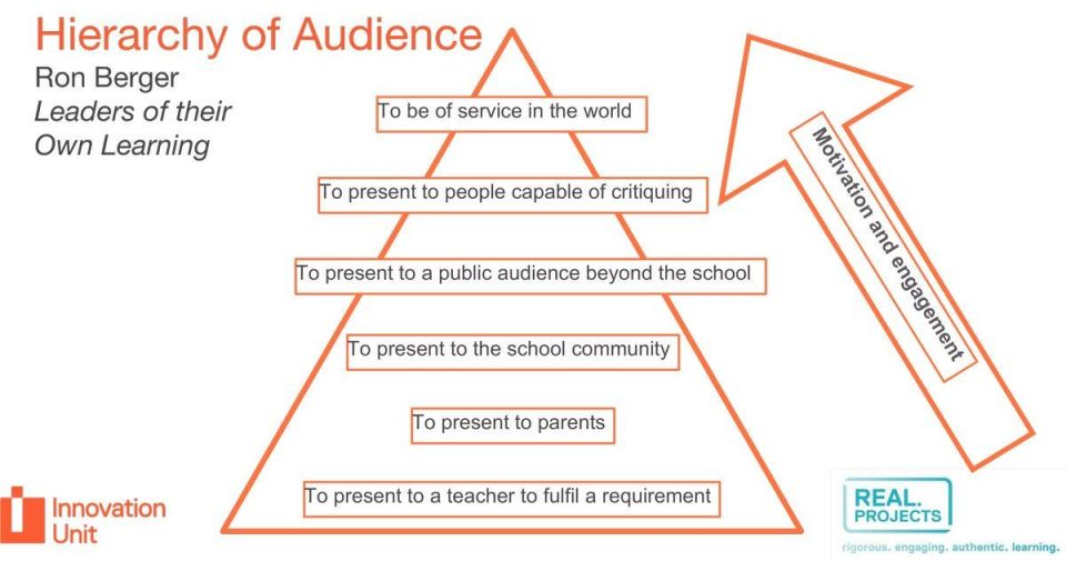 hierarchy of audience