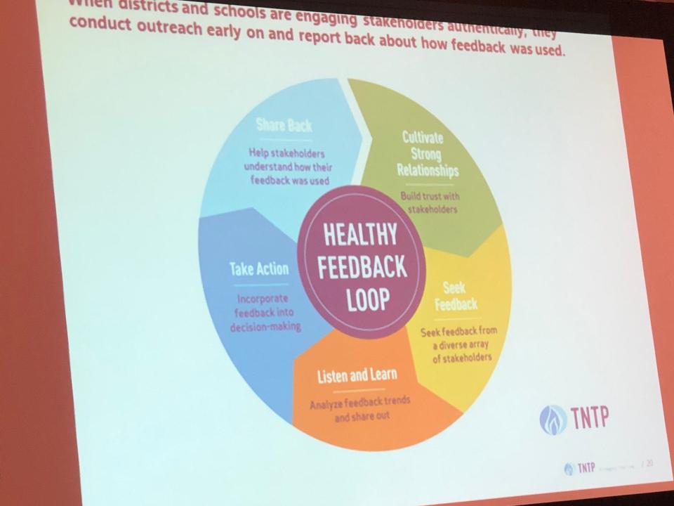 Healthy feedback loop visual