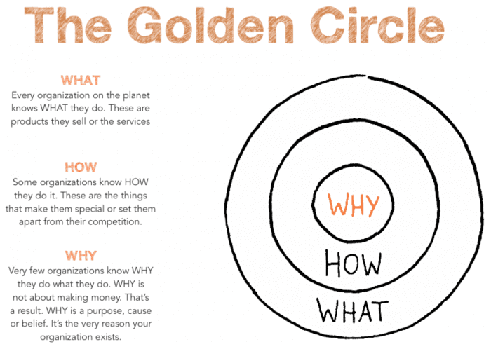 Simon Sinek's Golden Circle: Why, How, What